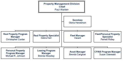 Usda  Dm  Oppm  Procurement  Pmd  Organization Chart